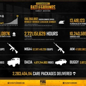 绝地求生大数据:玩家共消耗23亿个急救包