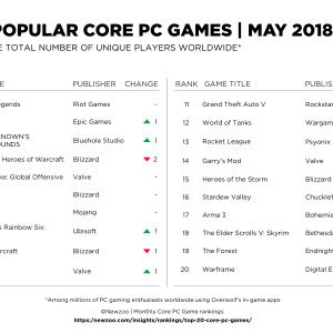 外媒公布5月PC游戏排名:LOL坚守第一,堡垒/吃鸡反超炉石