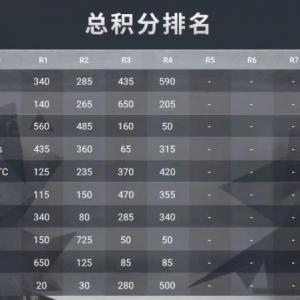 澳门邀请赛FPP第一日17战队暂时领先