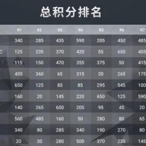 澳门邀请赛决赛FPP第二日17战队勇夺冠军